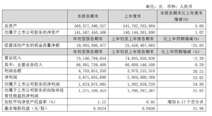 圖:中國聯通財報