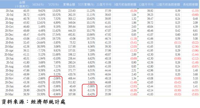 表、台灣各月外銷接單統計表
