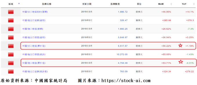 表、中國進口及出口統計表