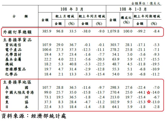 表、台灣對主要國家或地區外銷接單統計表