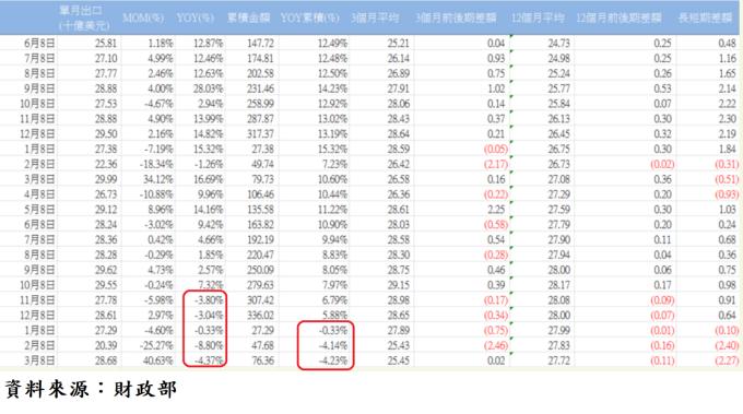 表、台灣各月出口統計數
