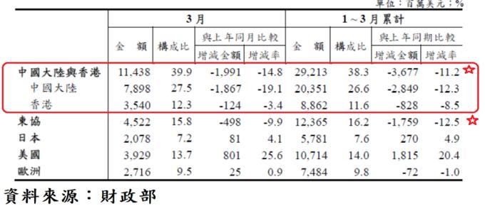 表、台灣對主要國家或地區出口統計
