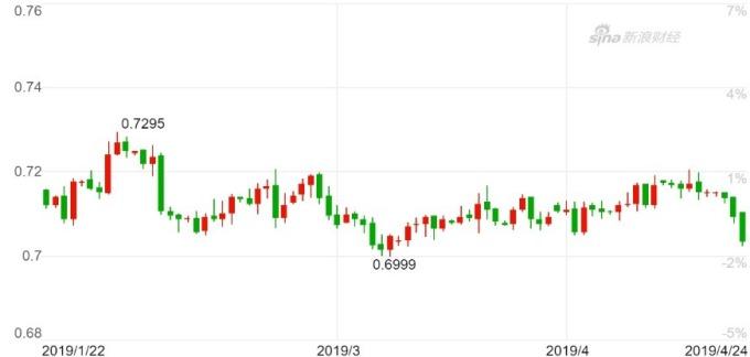 澳幣兌美元日K線圖。(來源:新浪財經)