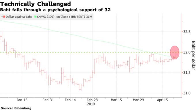 泰銖兌美元跌破32心理關卡及100天均線。(來源:Bloomberg)