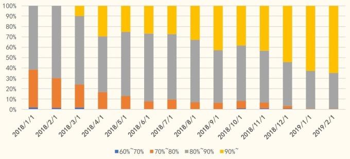 圖: 國金證券, 新增 OLED 手機中螢幕比重分布