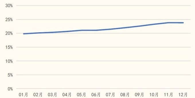 圖: 國金證券, 2018 年 OLED 在手機市場的滲透率