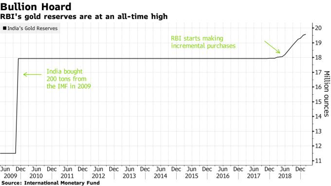 印度央行黃金儲備 圖片來源:Bloomberg