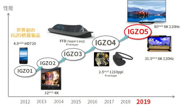 IGZO 的演進 (圖: 翻攝自夏普官網)