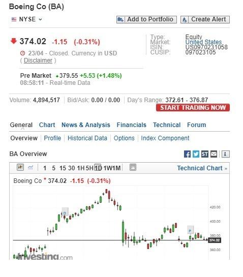 波音盤前股價上漲。(圖:翻攝自 Investing.com)