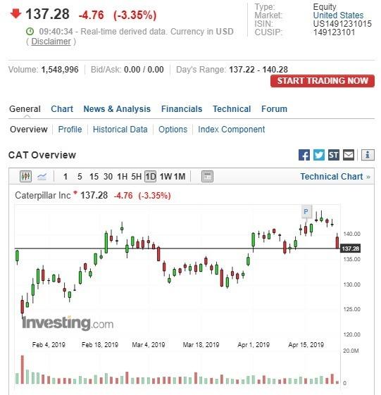 卡特彼勒股價下跌。(圖:翻攝自Investing.com)