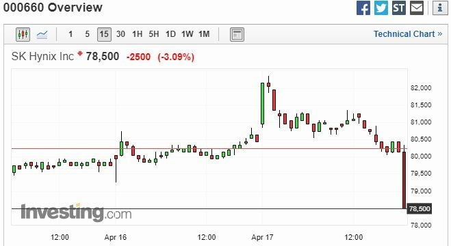 SK 海力士股價 15 分鐘走勢圖 圖片來源:investing.com