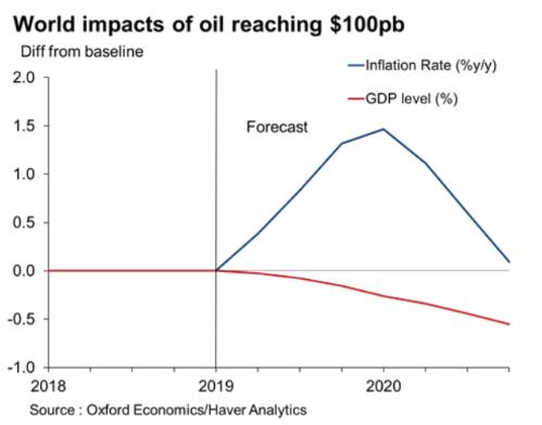 (圖: Oxford Economics)
