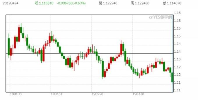 歐元兌美元日線走勢圖 (今年以來表現)