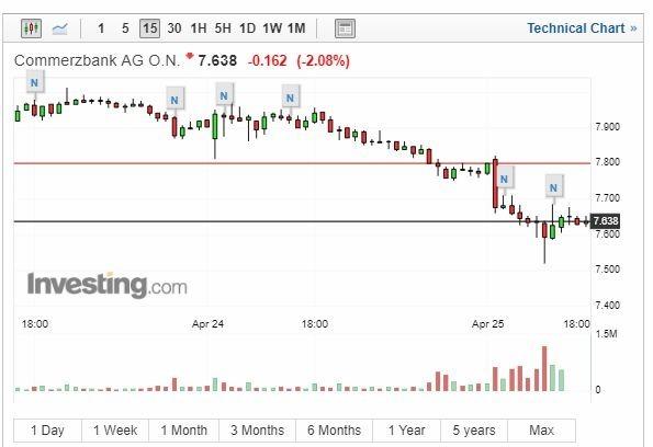 德國商業銀行股價走勢圖(截自Investing.com)