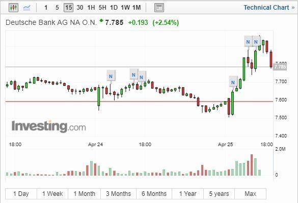 德意志銀行(截自Investing.com)
