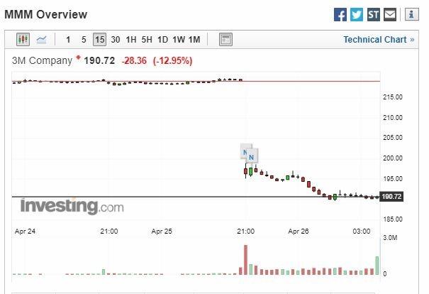 3M 股價走勢圖 (截自 Investing.com)