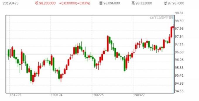 美元指數日線走勢圖 (今年以來表現)