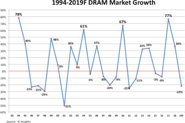 DRAM市場波動(圖:IC Insights)
