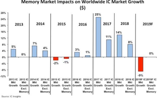 記憶體市場對整體IC市場的影響(圖:IC Insights)