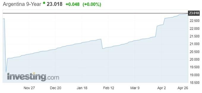 阿根廷九年期公債殖利率屢創新高,來到23.018%。(來源:investing網站)