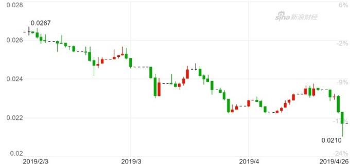 阿根廷披索兌美元接連創下歷史新低。(來源:新浪財經)