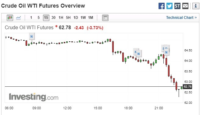 紐約輕原油 (WTI) 15 分鐘走勢圖 圖片來源:investing.com