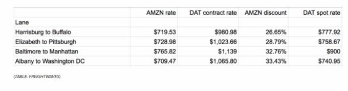 亞馬遜貨運低利率(圖截自Zerohedge)
