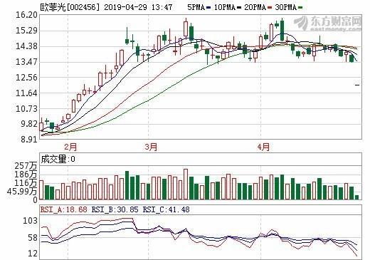 圖;東方財富網,歐菲光股價日線