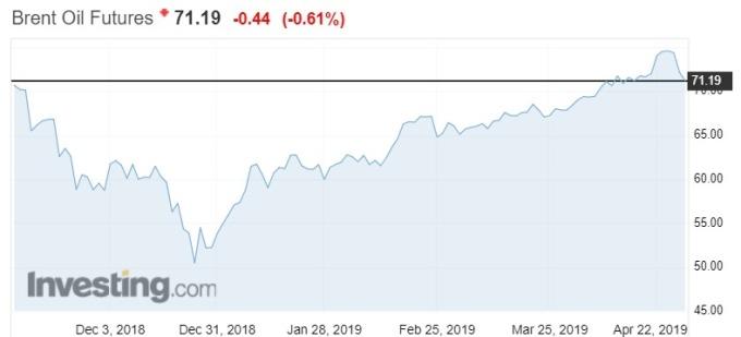 布蘭特原油期貨走勢圖 (圖自Investing.com)