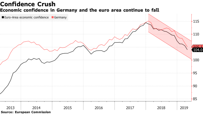 4月歐元區經濟信心續降。(圖:翻攝自彭博)