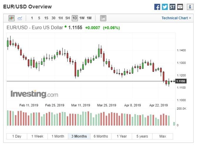 歐元區經濟信心數據發布後,歐元匯率變化不大。(圖:翻攝自Investing.com)