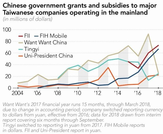 陸資補助台灣主要企業 (圖截自日經網站)