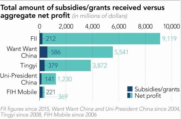 陸資對主要台企補貼累積總額 (圖: 截自日經)