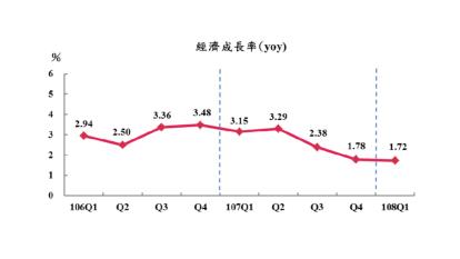 近期各季我國GDP變動圖。(圖:主計總處提供)