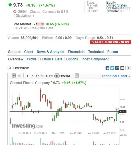 奇異盤前股價上漲。(圖:翻攝自Investing.com)