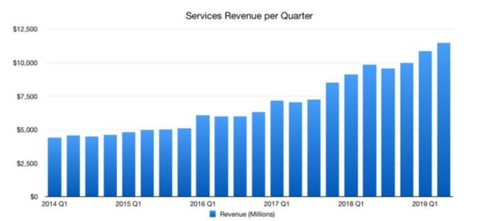 蘋果服務營收為 114.5 億美元,創下歷史新高紀錄。(圖:翻攝 Appleinsider)