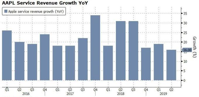 蘋果 Q2 服務類營收年增率 16% 圖片來源:Zerohedge