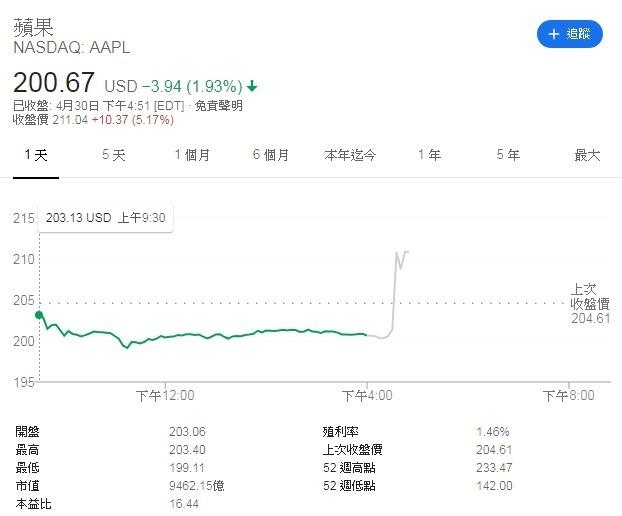 蘋果股價江波圖 圖片來源:Google