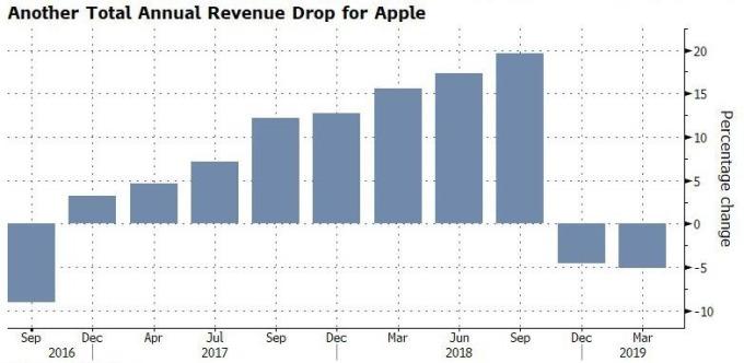 蘋果營收年增率 圖片來源:Zerohedge