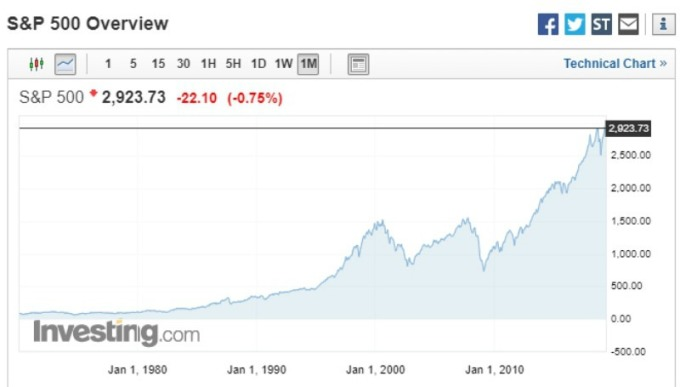 標準普爾 500 指數走勢圖。(圖:investing)