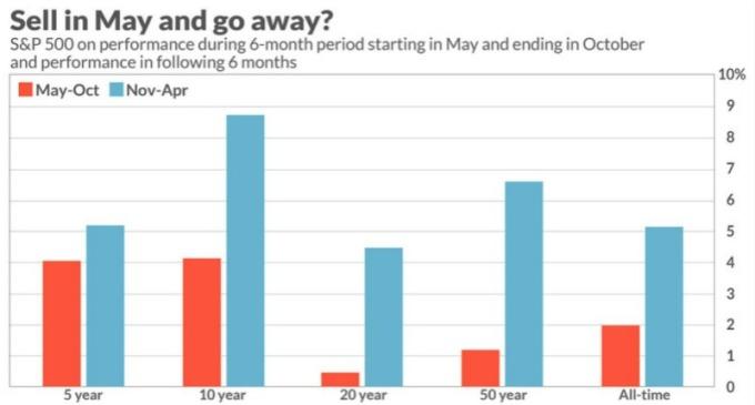 5 月初至 10 月底這段時間 (紅) 對美股來說是季節性疲軟時期。(圖:翻攝 marketwatch)