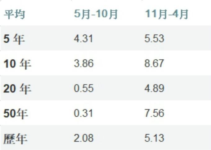 「5 月初至 10 月底」與「11 月至隔年 4 月底」美股平均回報率。(圖:翻攝 marketwatch)