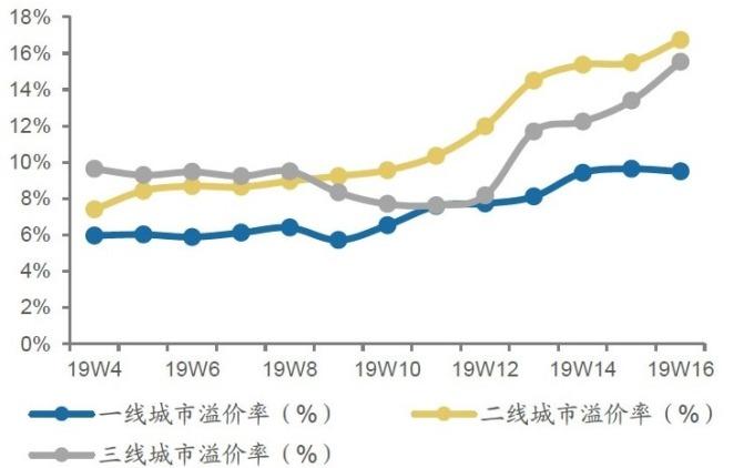 圖: Wind,中國 100 大中城市土地成交溢價率 (移動平均 3 個月)