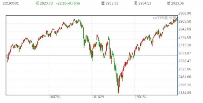 S&P500日線走勢圖 (近一年以來表現)