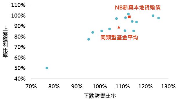 資料來源:Morningstar,此處同類型指晨星定義中之全球新興市場債券-本地貨幣分類,此處上漲獲利比率與下跌防禦比率皆為近兩年數值,「鉅亨買基金」整理;資料日期:2019/3/31。此資料僅為歷史數據模擬回測,不為未來投資獲利之保證,在不同指數走勢、比重與期間下,可能得到不同數據結果。