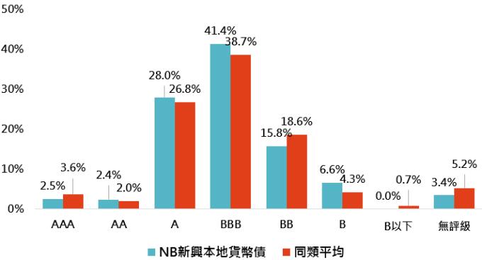 資料來源:Morningstar,此處同類型指晨星定義中之全球新興市場債券-本地貨幣分類,「鉅亨買基金」整理;資料日期:2019/3/31。此資料僅為歷史數據模擬回測,不為未來投資獲利之保證,在不同指數走勢、比重與期間下,可能得到不同數據結果。