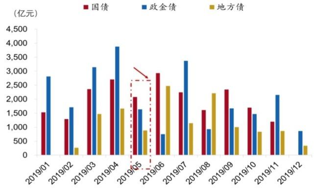 圖:wind, 今年中國公債到期變化。5月份公債整體到期數量下滑,預估淨融資金額可能提升
