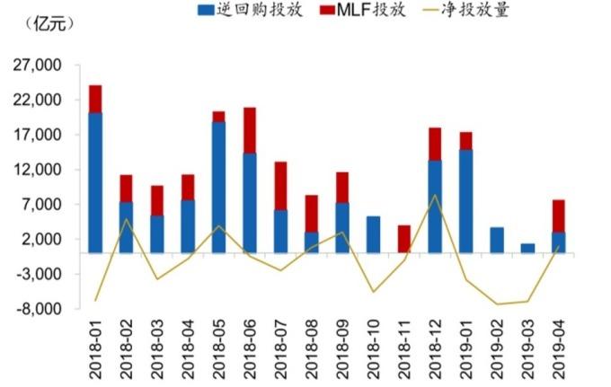 圖:wind,2~4月份中國人行在公開市場操作明顯下滑
