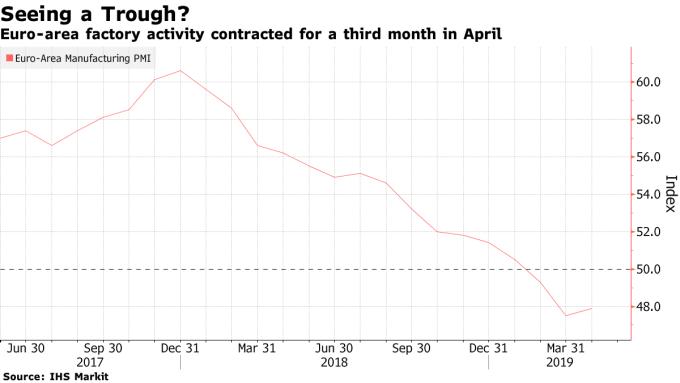 歐元區製造業PMI連續3個月萎縮。(圖:翻攝自彭博)