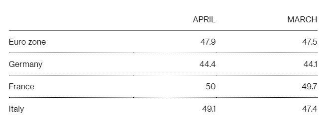 4月歐元區製造業PMI終值為47.9,高於3月。(圖:翻攝自彭博)